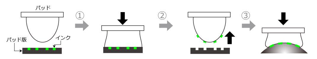 パット印刷の流れ
