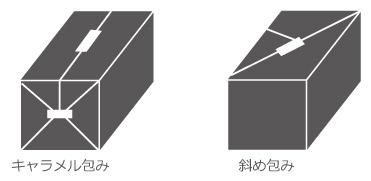 包装の種類